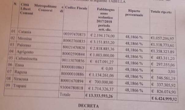 L'ASSESSORE REGIONALE EDY BANDIERA: DECRETO DI 337MILA EURO PER L'ASACOM A SIRACUSA